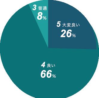 新日本精機 品質の評価 円グラフ