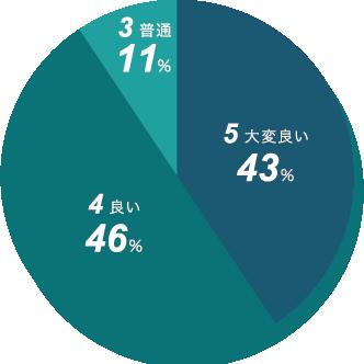 新日本精機 納期の評価 円グラフ
