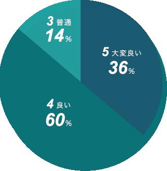 新日本精機 価格の評価 円グラフ