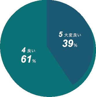 新日本精機 対応社員の評価 円グラフ