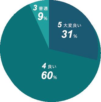新日本精機 その他の評価 円グラフ